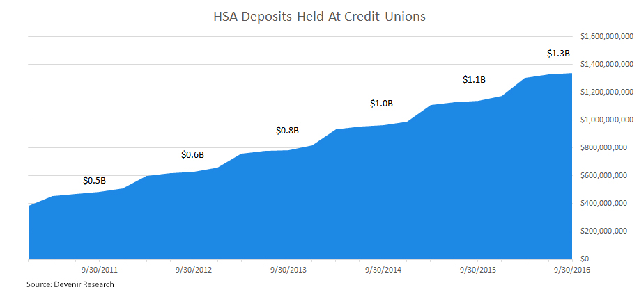 HSA Credit Union Deposits as of 09/30/2016