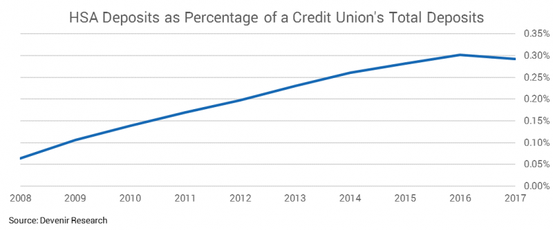 2017 HSA Deposits as Percentage of a Credit Union's Total Deposits