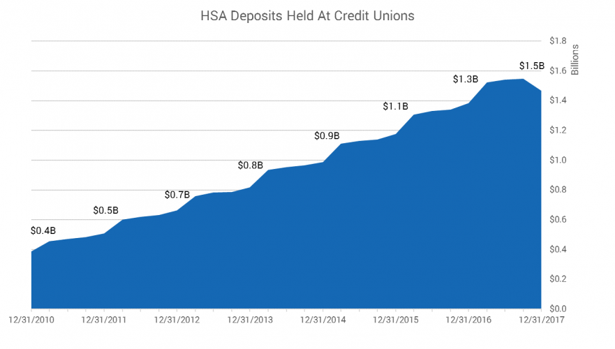 Credit Union HSA Assets as of 12.31.17
