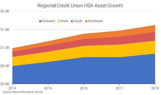 2018 Regional Credit Union HSA Asset Growth