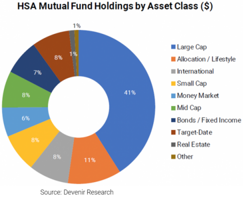 Should i invest hsa in mutual fund ozforex review