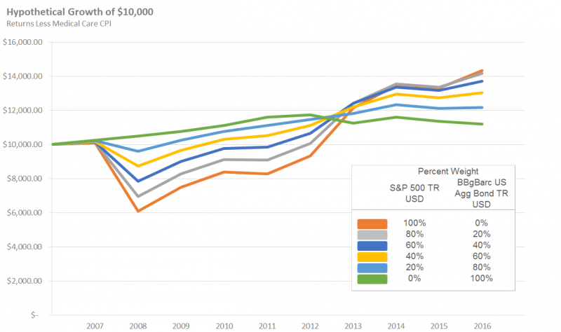 Hypothetical Growth of $10,000