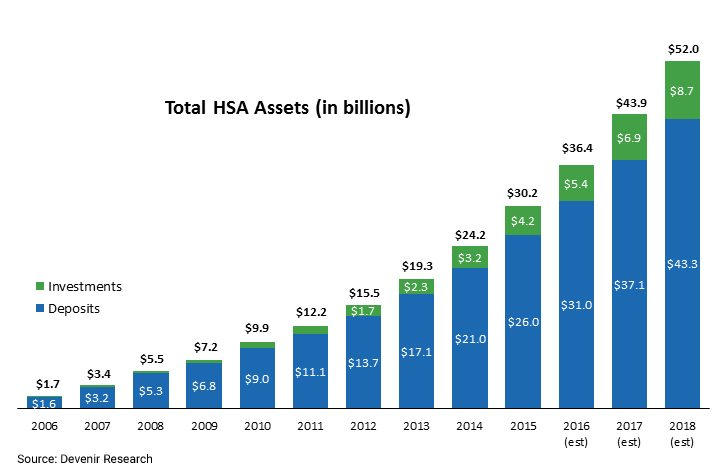HSA Assets by Year as of 6/30/16