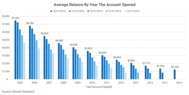 Average Balance By Year Account Opened - 2016