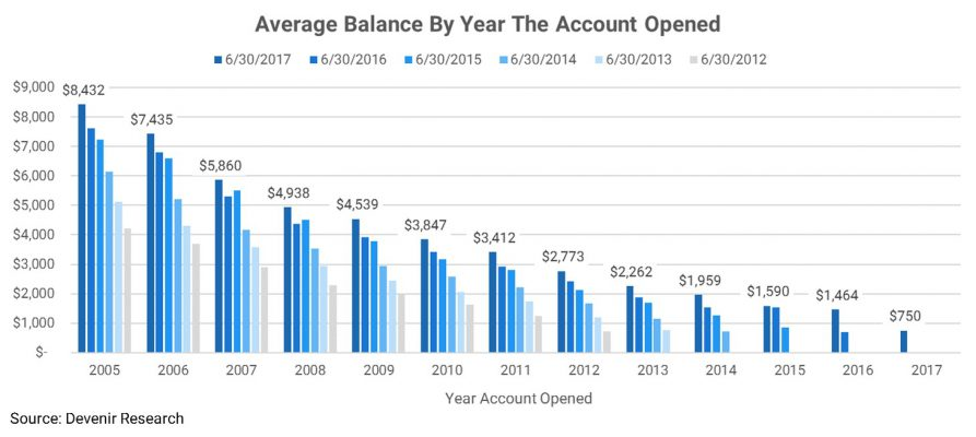 Average Balance By Year The Account Opened