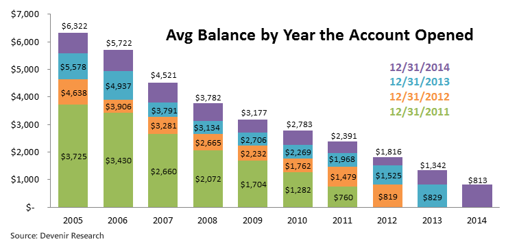 Average Balance by Year Opened As Of 12-31-2014