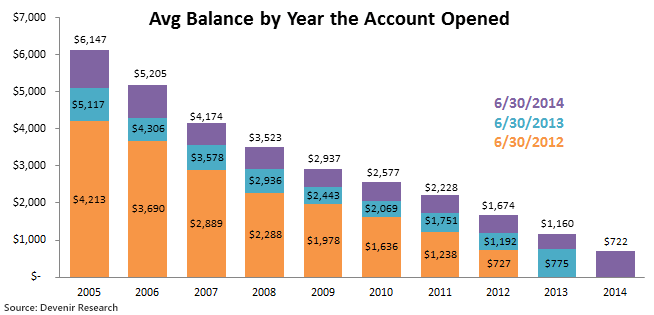 Average Balance by Year Opened As Of 6/30/2014