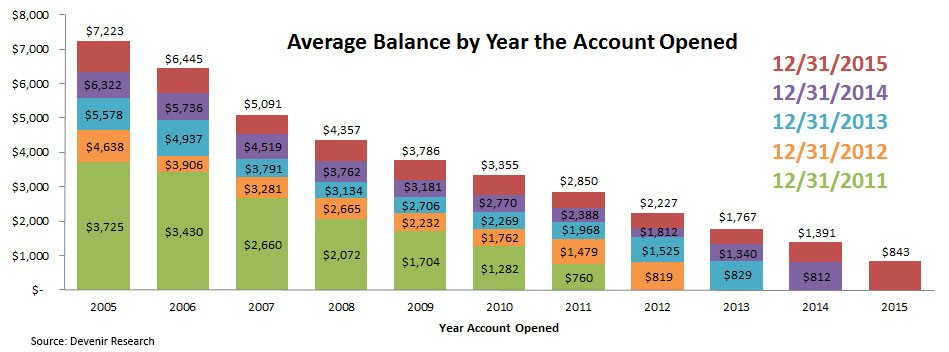 HSA Balance By Year Account Was Opened