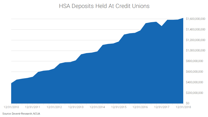 Credit Union HSA Assets as of 12/31/18