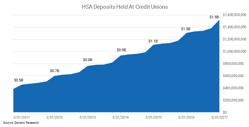 Credit Union HSA Assets as of 3.31.17