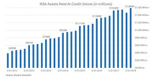 Credit Union HSA Assets as of 3-31-2018