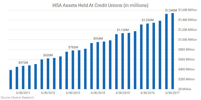 Credit Union HSA Assets as of 6.30.17