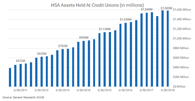 Credit Union HSA Assets as of 6.30.18