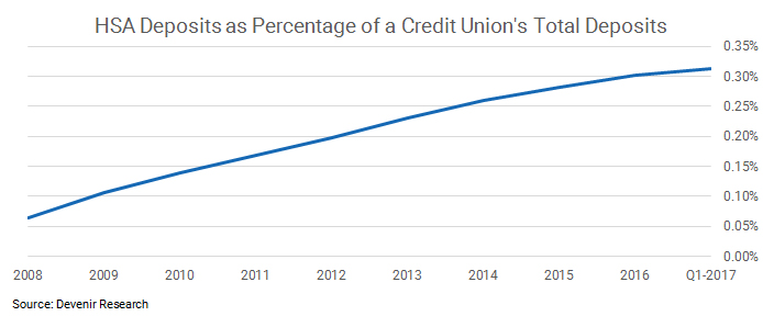 Credit Union HSA as Percentage of Total Deposits as of 3.31.17