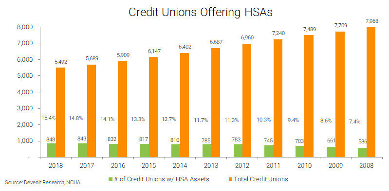 Credit Unions Offering HSAs