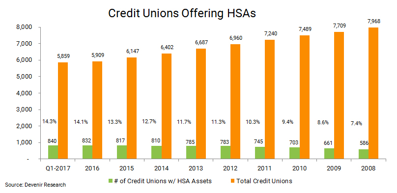 Credit Unions with HSA Assets as of 3.31.17