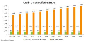 Credit Unions with HSA Assets as of 3.31.18