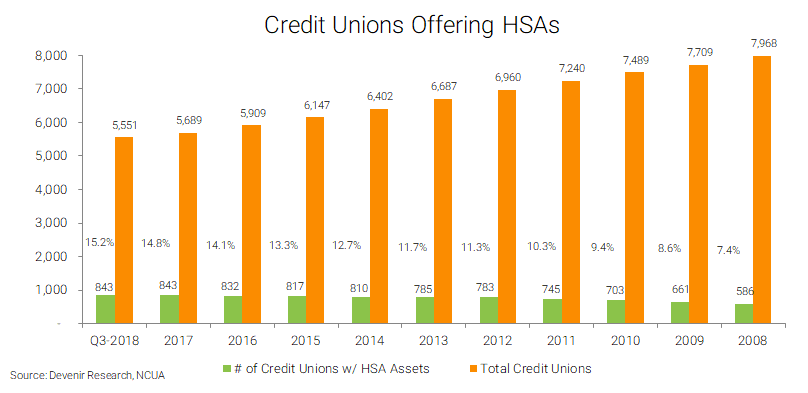 Credit Unions with HSA Assets as of 9/30/18