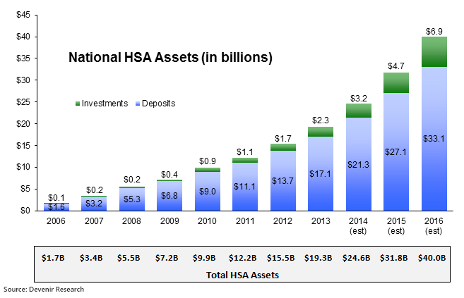 Total HSA Assets as of 6/30/14