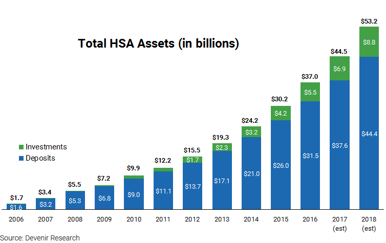 HSA Assets by Year as of 12/31/16