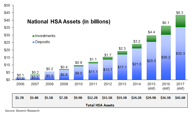 HSA Assets as of 12-31-14