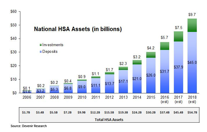 Total HSA Assets as of 12/31/15