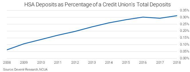2018 HSA Deposits as Percentage of a Credit Union's Total Deposits