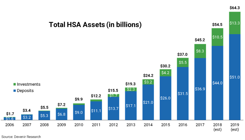 HSA Assets by Year as of 6/30/17