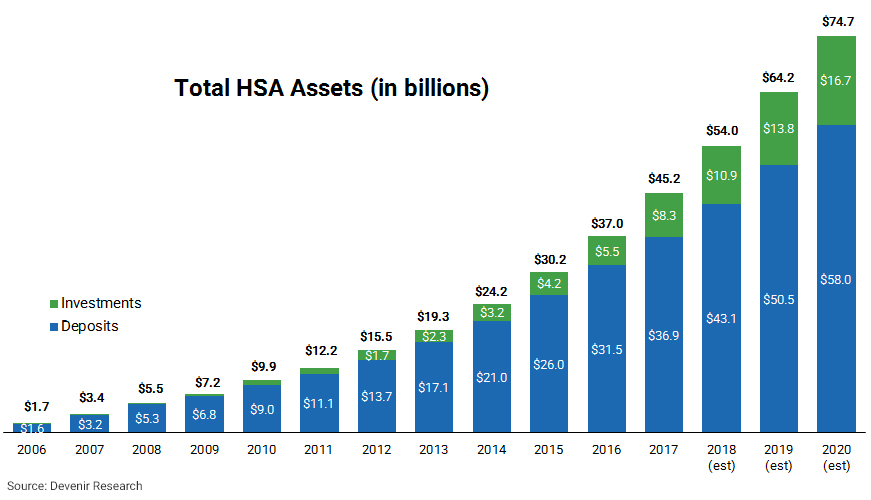 HSA Industry Assets as of 6/30/2018