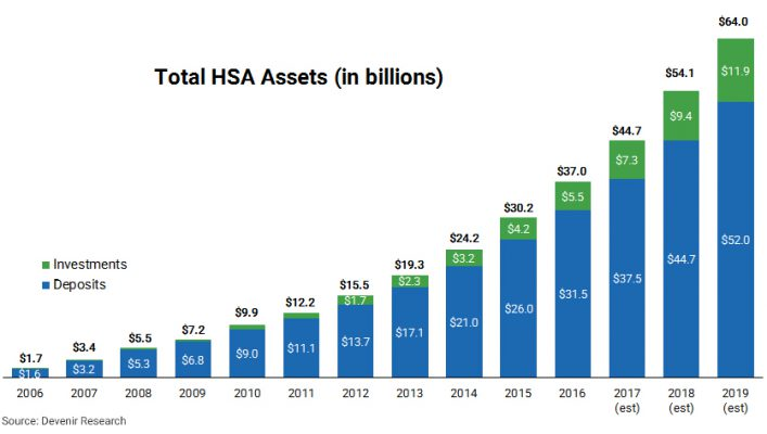 HSA Industry Assets
