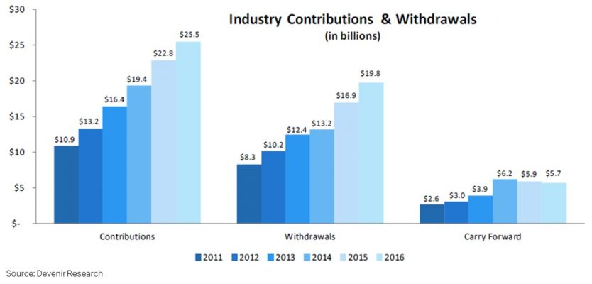 HSA Industry Contributions and Withdrawals