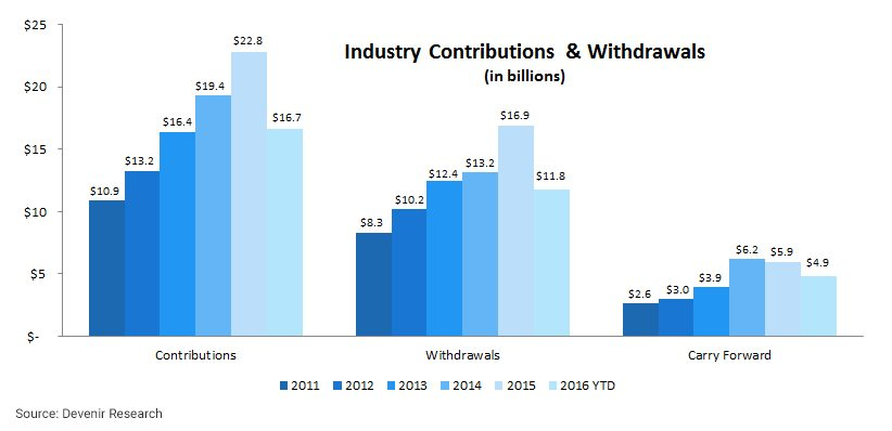 HSA Industry Contributions & Withdrawals as of 6/30/16