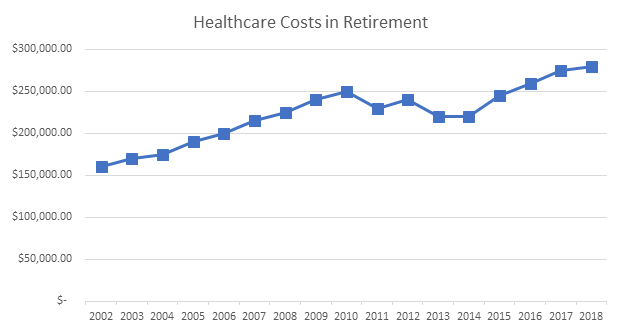 Healthcare Costs in Retirement - 2018