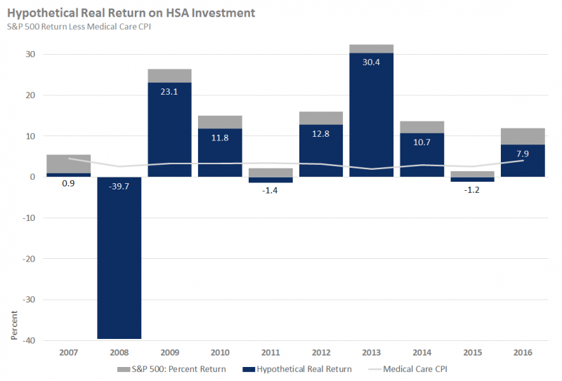 Hypothetical Real Return on HSA Investment