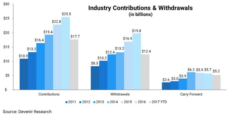 Industry Contributions and Withdrawals