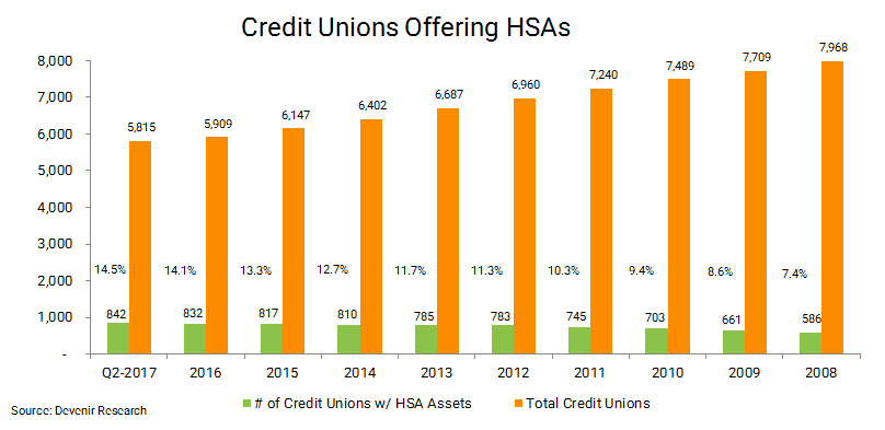 June 2017 Credit Unions Offering HSAs