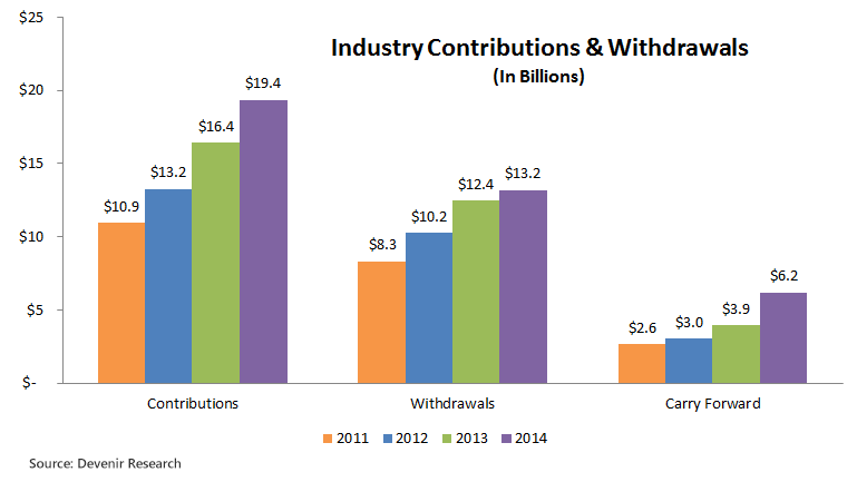 Total HSA Contributions And Withdrawals As of 12-31-2014
