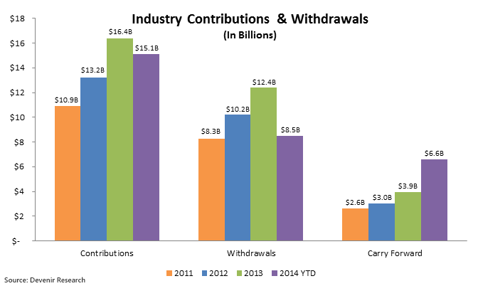 Total HSA Contributions And Withdrawals As of 6/30/2014
