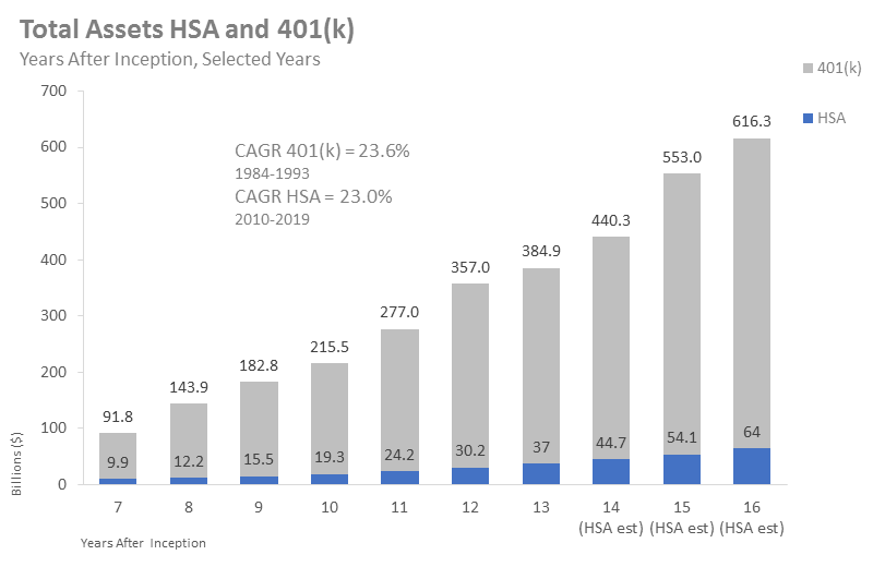 Total Assets HSA and 401(k)