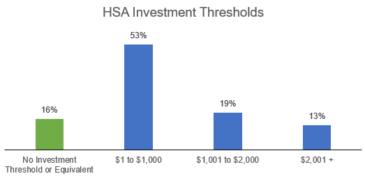 HSA Industry Investment Thresholds